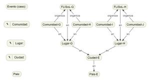 Caso FLISoL-G y FLISOL-H en Cuidad-E.